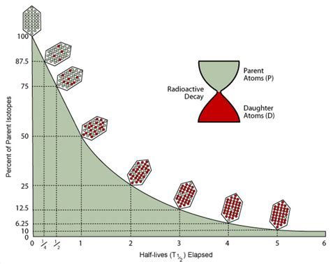 Radiometric dating methods, uses the significance of jpg 579x463